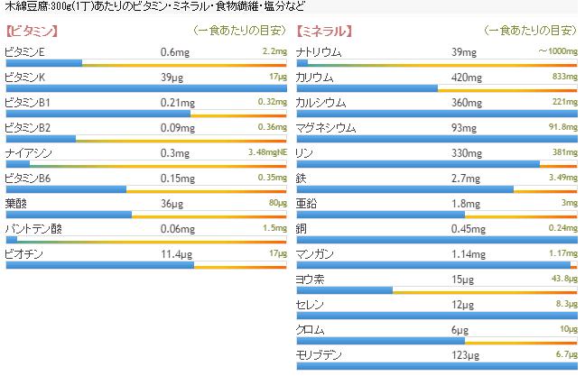 もめん豆腐の栄養素2